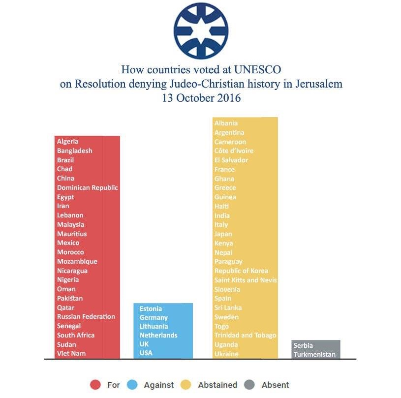 UNESCO Resolution vom 13.10.2016 – Wahlausgangs-Liste (Credit: MFA) UNESCO Resolution vom 13.10.2016 – Wahlausgangs-Liste (Credit: MFA)