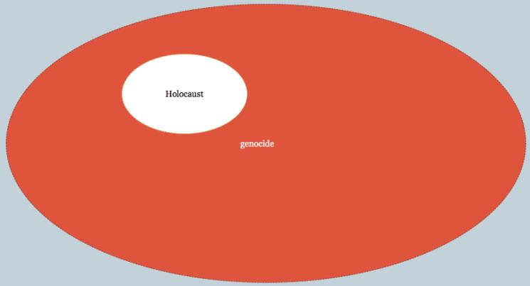 Sichtweise vieler Genozid (-und einigen Holocaust-) Wissenschaftlern, wonach der Holocaust ein Fall von vielen Genoziden ist – vielleicht grösser als andere, aber im Wesentlichen gleich.