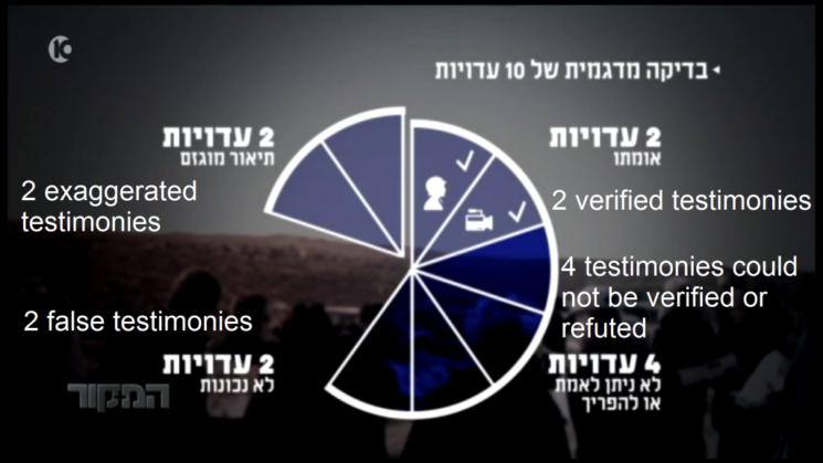 Foto Screenshot TV-Magazin »Hamakor«