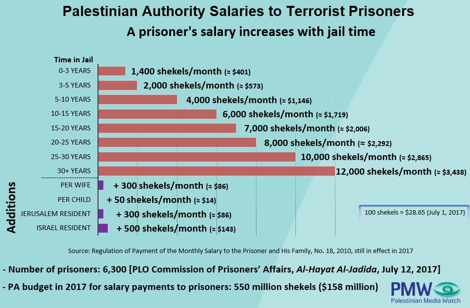 Quelle: Palestinian Media Watch