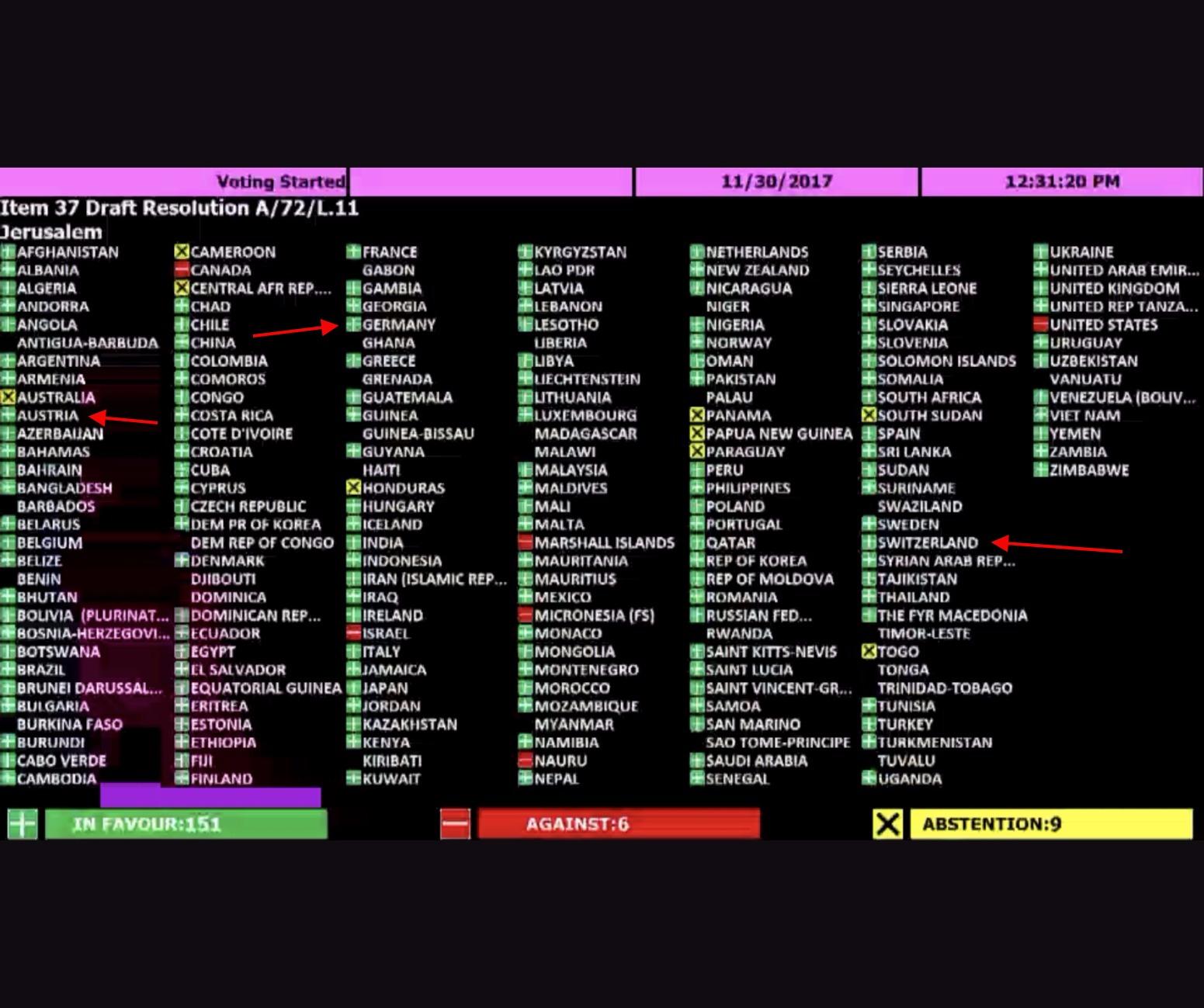 Abstimmungsverhalten Deutschland, Österreich, Schweiz bei Resolution A/72/L.11 in dem der Tempelberg ausschliesslich bei seinem islamischen Namen genannt wird. Foto zVg